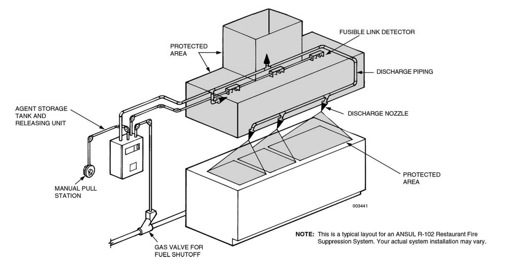 Kitchen Suppression System System And Solution